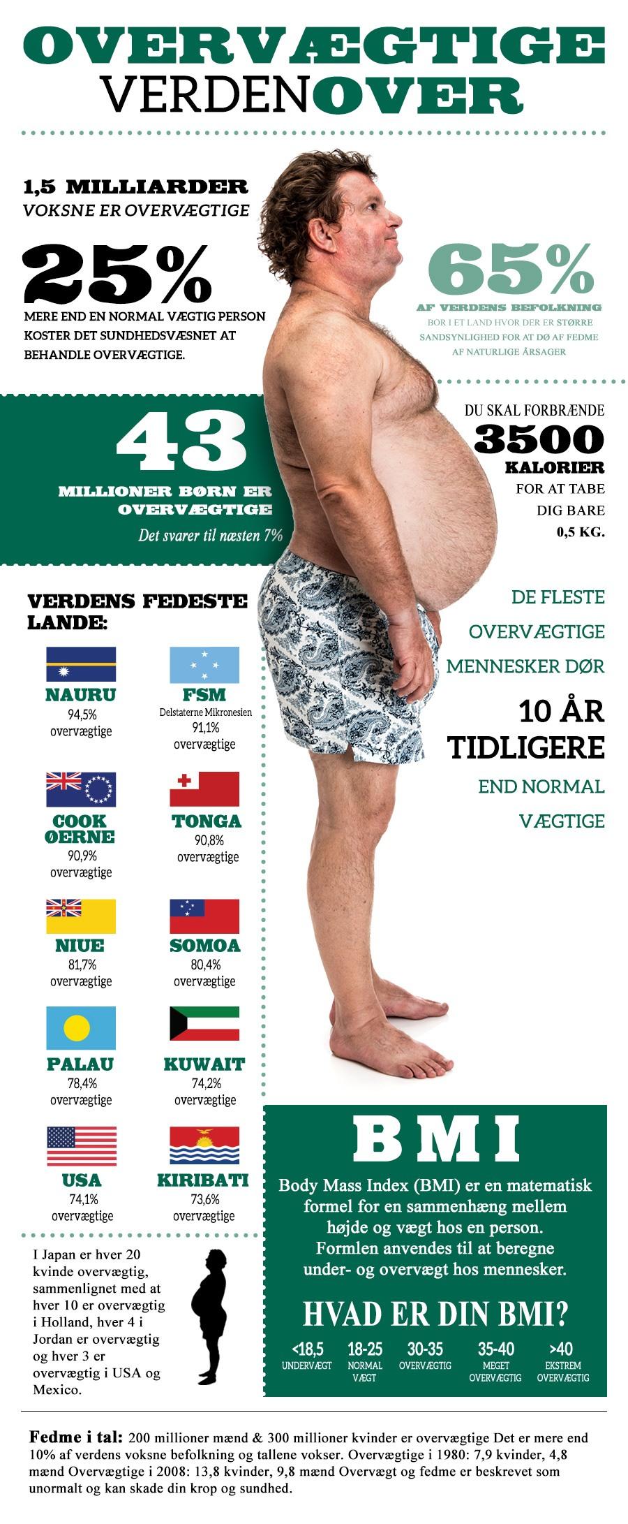 Illustration om overvægt og BMI i verden